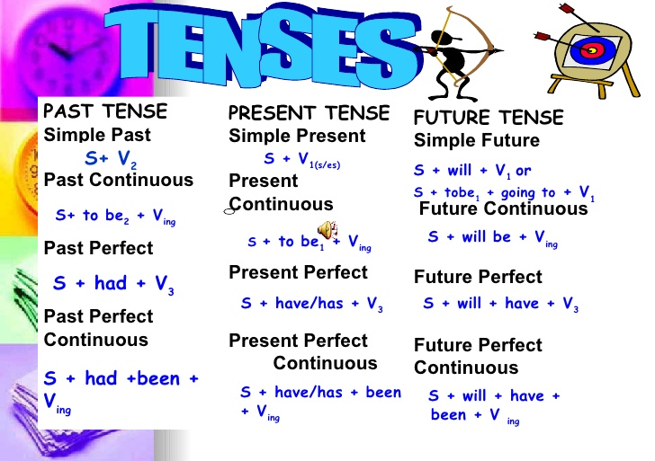What is tense used of tenses and describe its types